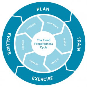 Flood Preparedness Cycle