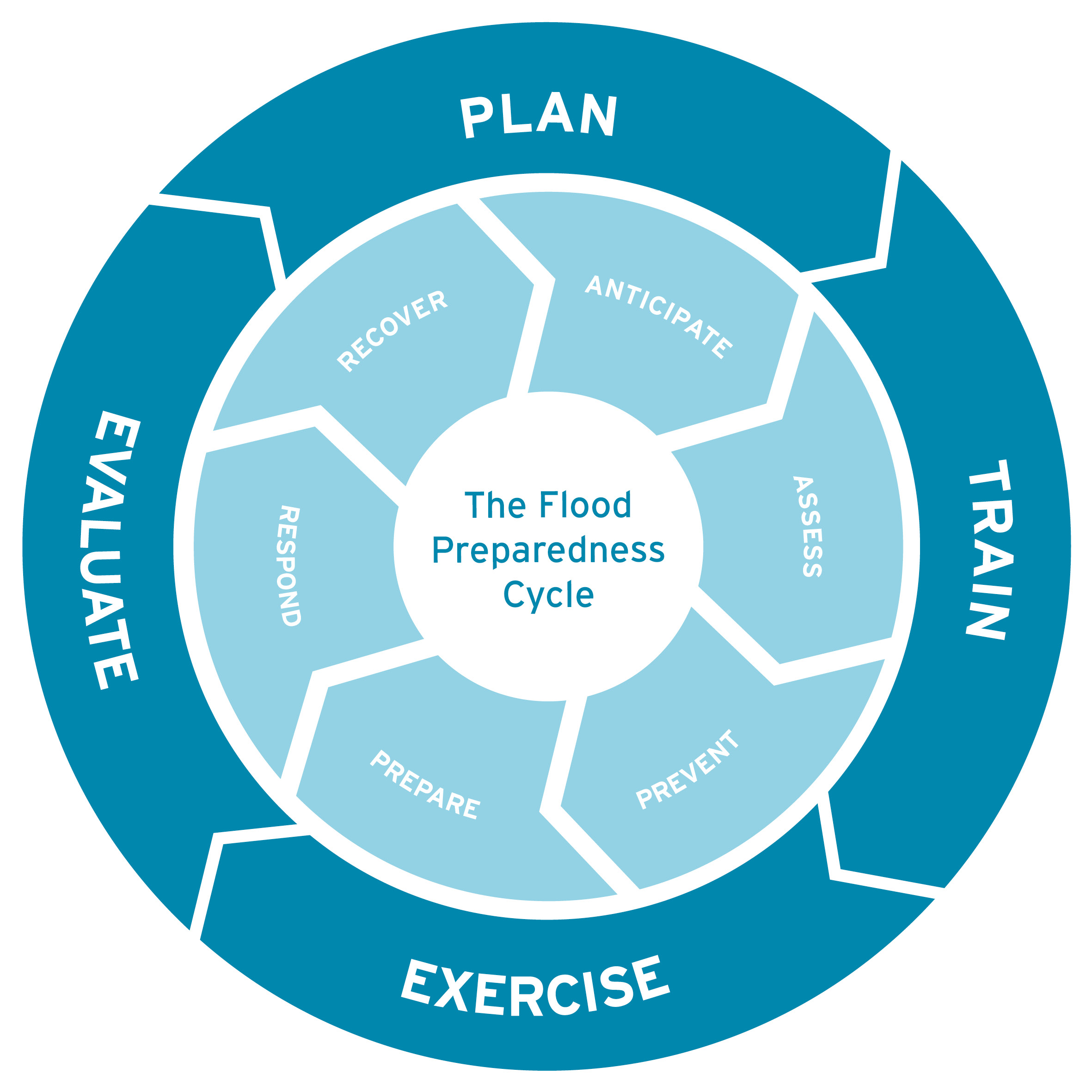 Why Should We Prepare For Flood Incidents And Emergencies