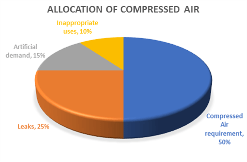 Ewtops Allocation Of Compressed Air Pie Chart Jba Consulting
