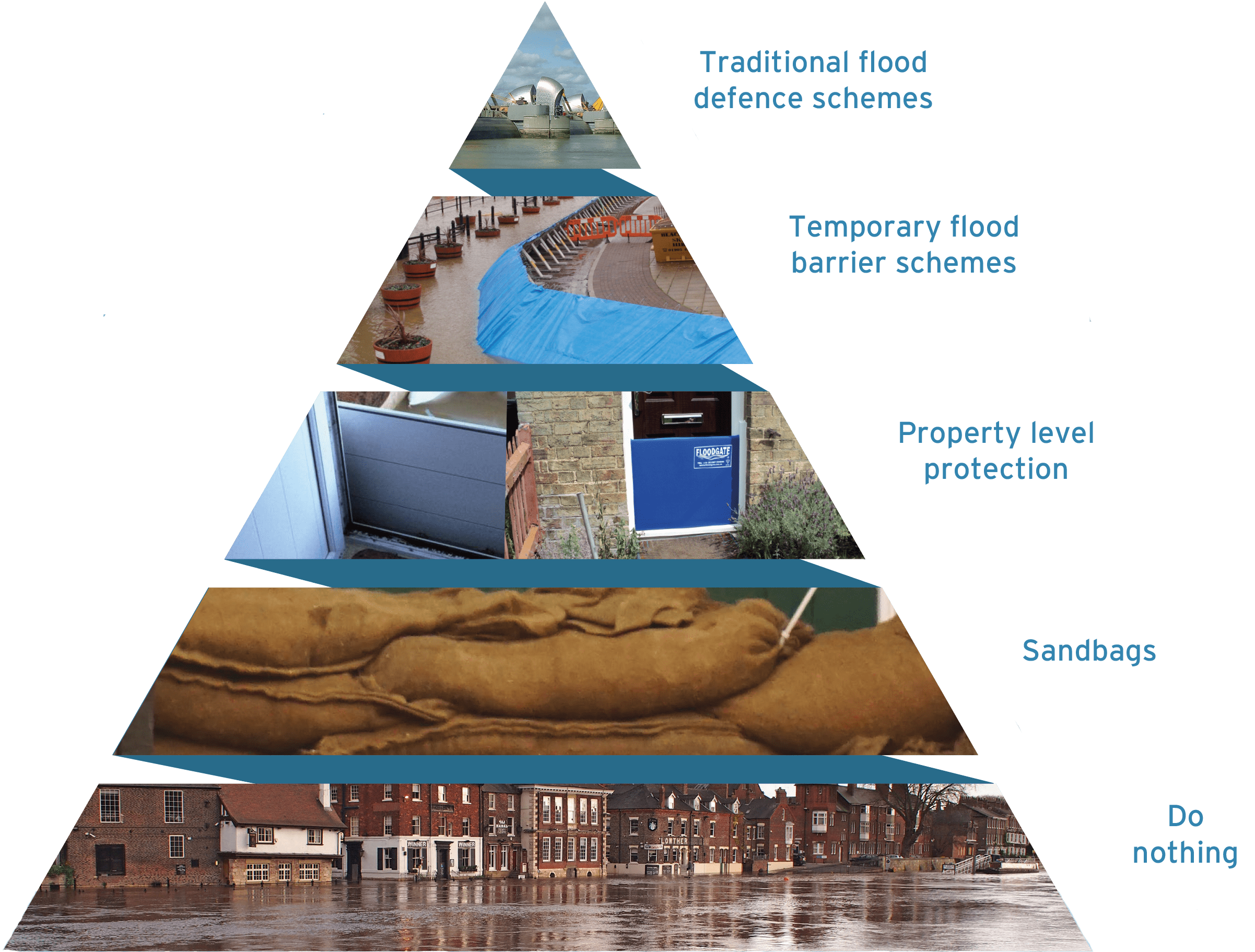 JBA Reducing Flood Risk Pyramid