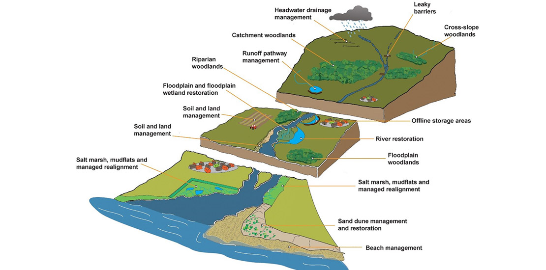 JBA Natural Flood Management catchment map