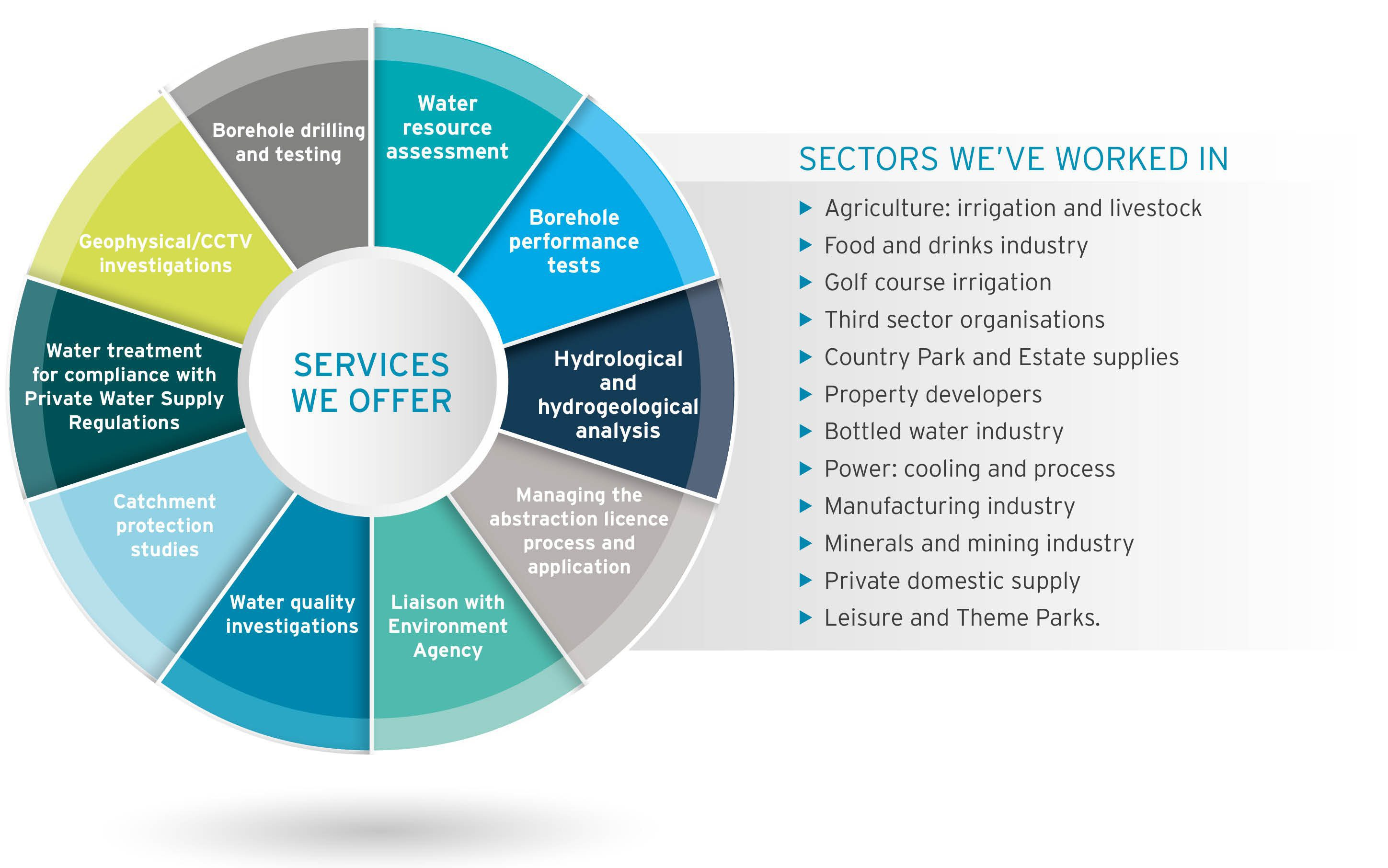 JBA Private water supply services and sectors