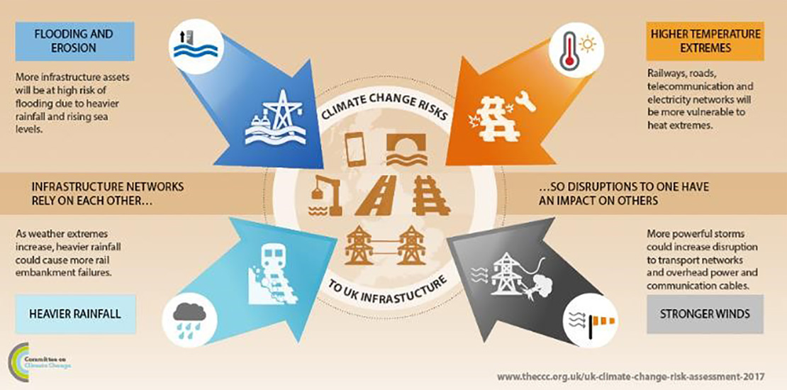 UK Climate Projections: impacts on infrastructure resilience