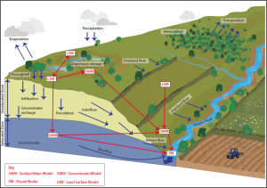 Surface and groundwater movement, and natural flood management