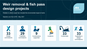 Weir removal and fish pass design projects_infographic 2